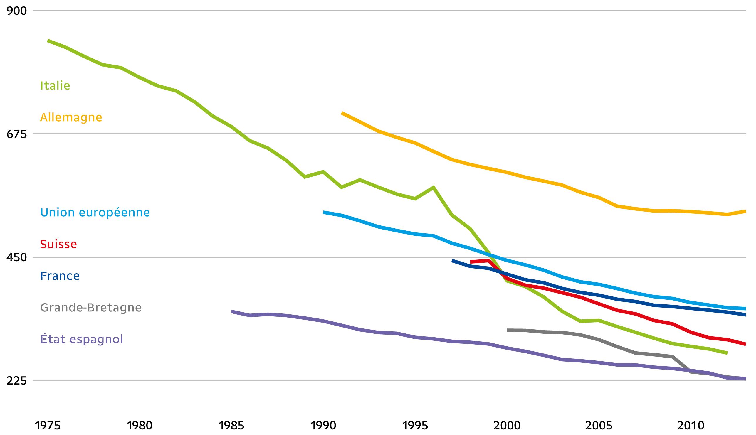 Nombre d'unités de soins intensifs pour 100000 habitant·e·s (source: OMS)