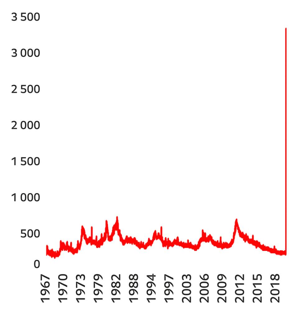 Graphique des Nouvelles demandes hebdomadaires d'allocations chômage, USA, 1967–2020