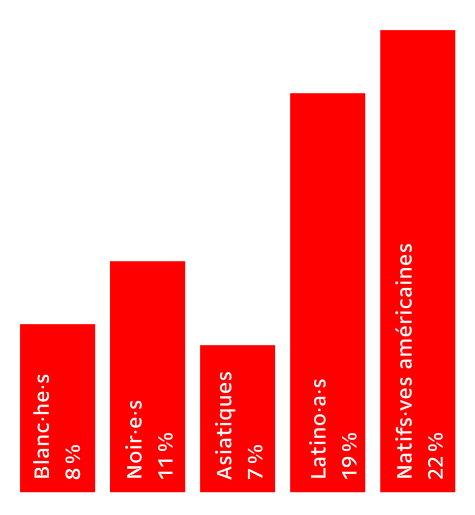 Personnes sans assurance selon ethnicité, USA